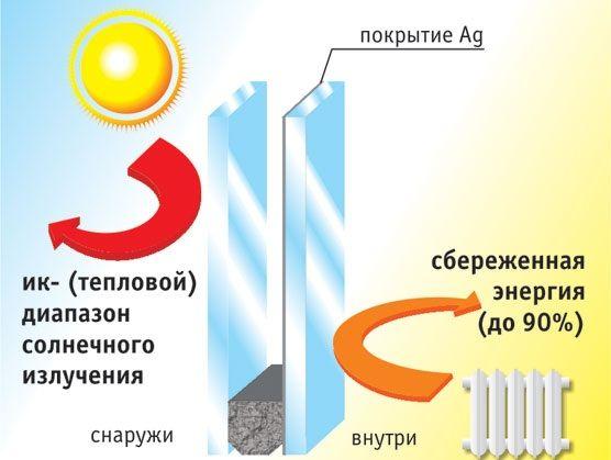 Стекло с i-покрытием дает экономию тепла до 90%