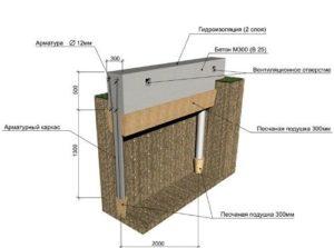 Схема устройства свайно ленточного фундамента.