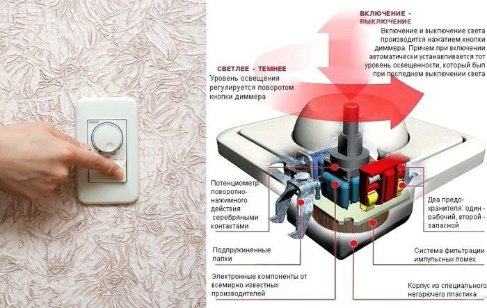 Пример устройства светорегулятора поворотного типа