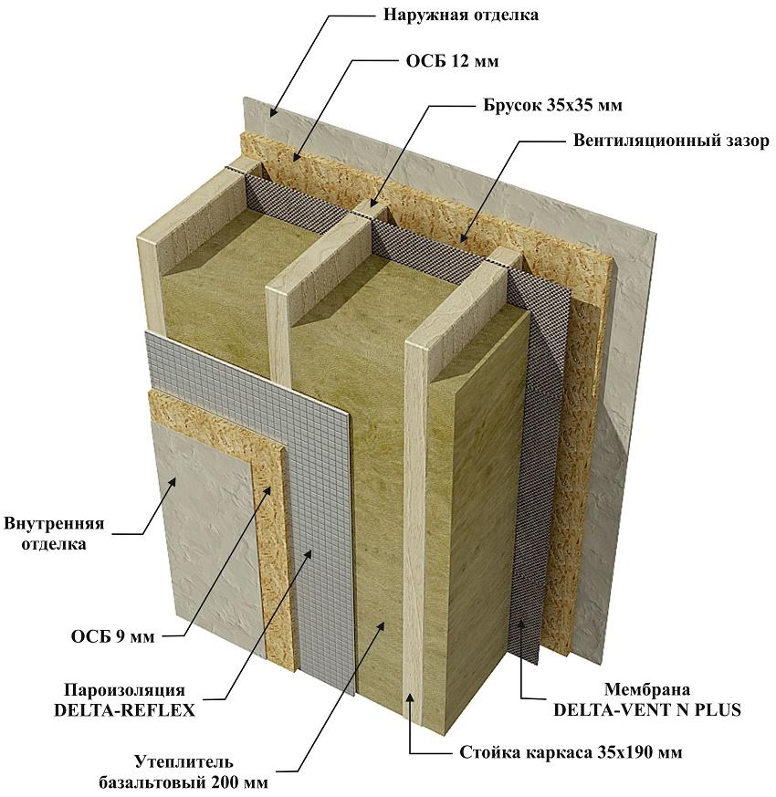 Наружная обшивка стен осб