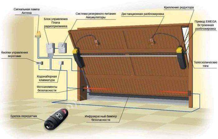 Основные элементы конструкции подъемных ворот