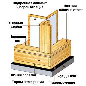 Схема обвязки углов.