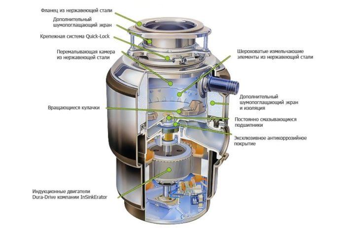 Конструкция измельчителя для пищевых отходов