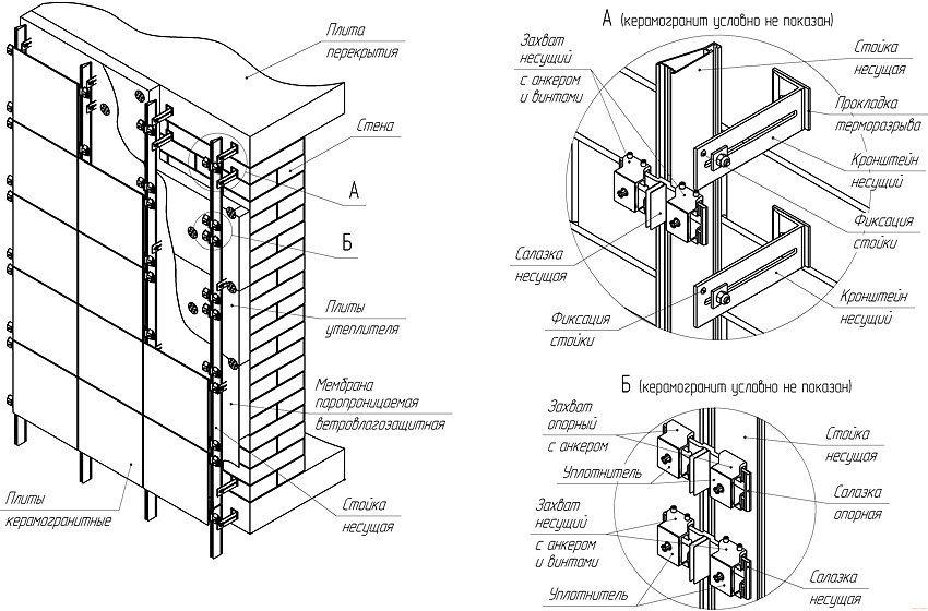Вентилируемый фасад схема монтажа