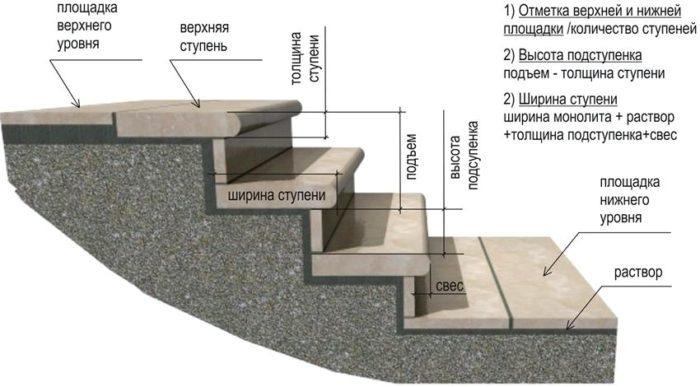 Схема монтажа ступеней из керамогранита