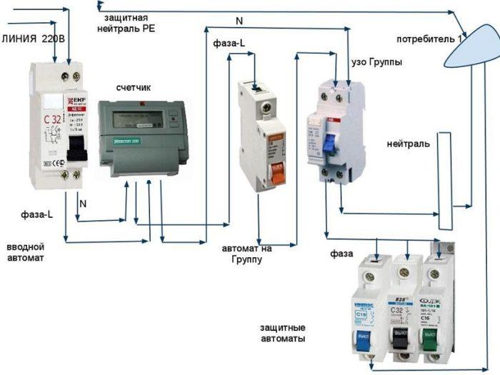 Элементы электрощитка и схема их подключения