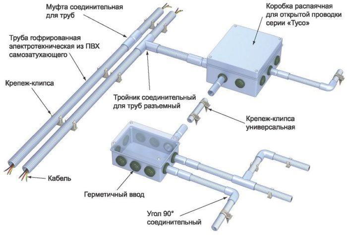 Комплектующие для обустройства проводки электрического кабеля с применением гофрированных ПВХ-труб