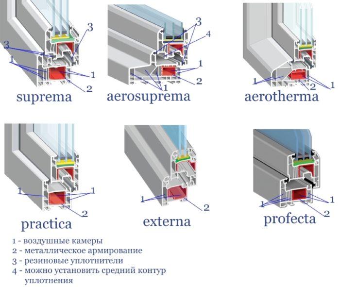 При замене уплотнителя важно учитывать тип окна