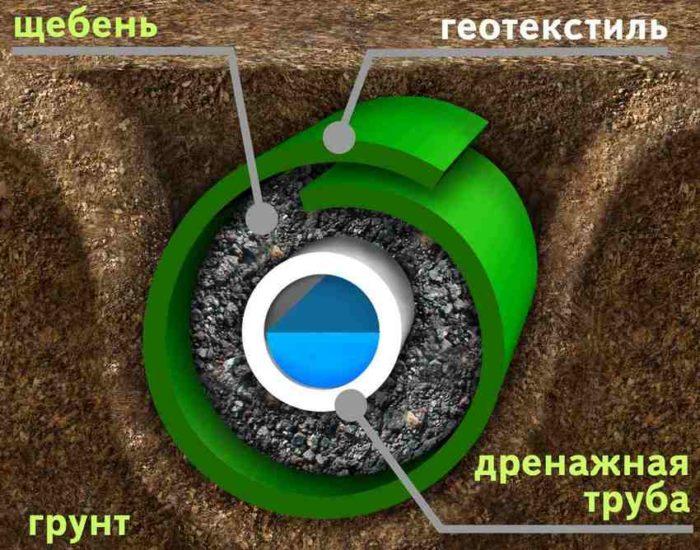 Устройство глубинной системы отвода воды