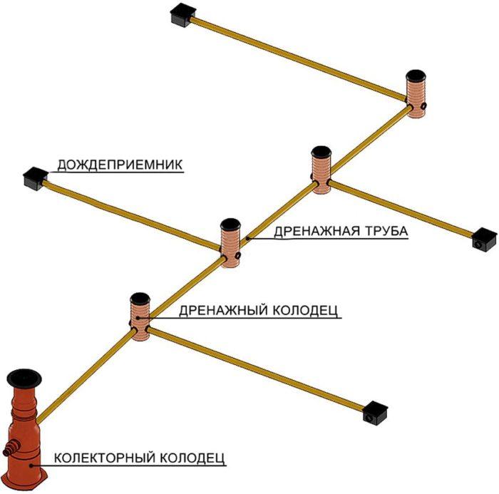 Схема дренажной системы закрытого типа