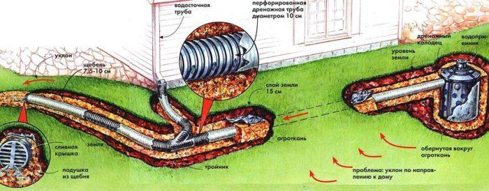 Подробная схема системы отвода воды