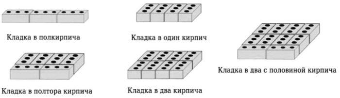 Существующие виды кладок строительного кирпича