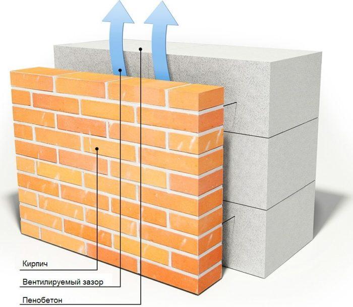 Схема строительства стены из красного кирпича и пеноблоков