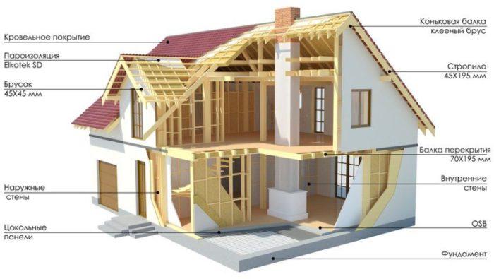 Конструкция двухэтажного каркасного дома