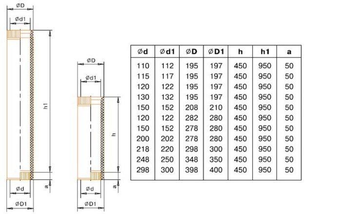 Таблица размеров сэндвич трубы для дымохода