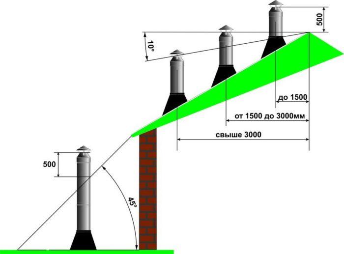 Схема расположения сэндвич трубы дымохода относительно высоты кровли