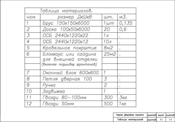 Таблица необходимых материалов