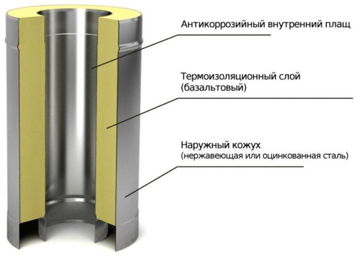 Строение вентиляционной сэндвич трубы