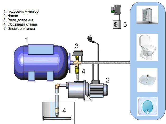 Принцип работы насоса, повышающего давление воды