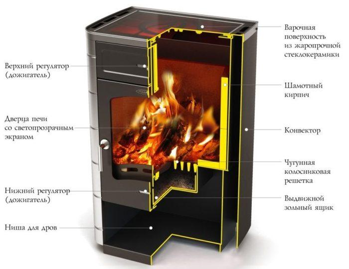 Конвекционная дровяная печь в разрезе