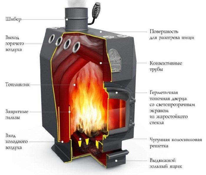 Схематическое изображение печи длительного горения производства компании «Професоръ Бутаковъ»