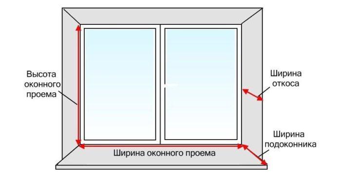 Перед началом монтажа откосов необходимо сделать соответствующие замеры