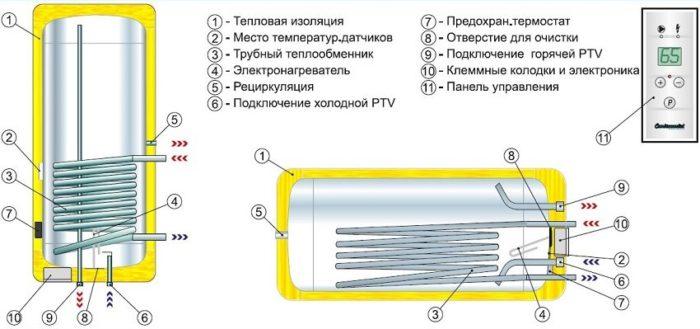 Конструкция подвесного водонагревателя