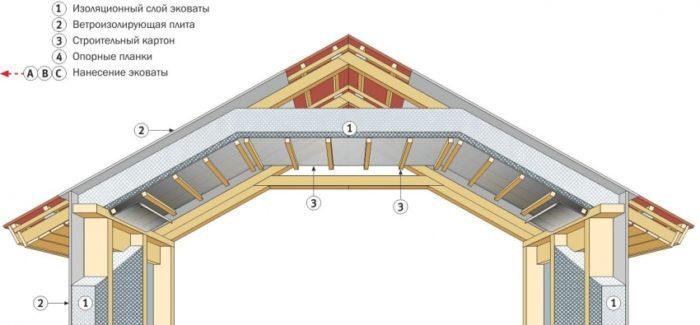 Схема устройства конька мансардной крыши