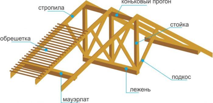 Классическая схема устройства стропильной системы мансардной крыши