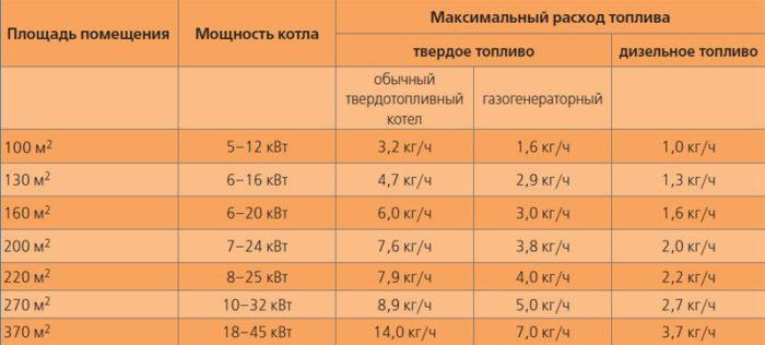 Расчет мощности котла для отопления дома