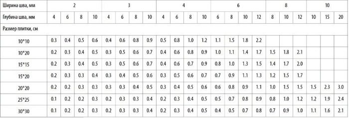 Таблица расхода затирочной смеси на примере Kiilto Saumalaasti