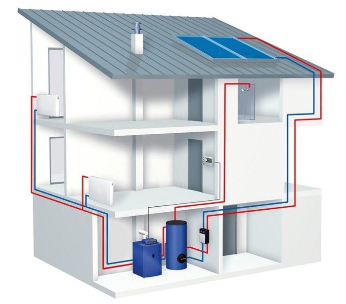 Двухтрубная система отопления с котельной в подвале частного дома