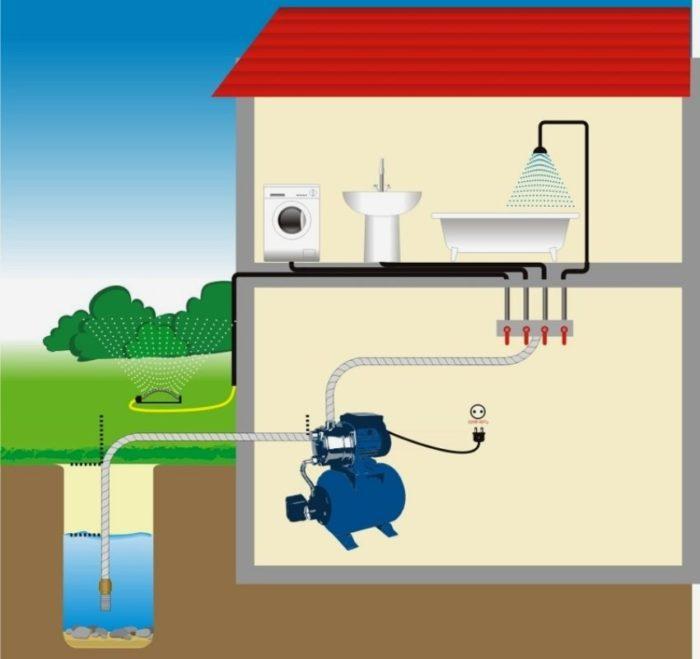 Схема использования в частном доме насосной станции с забором воды из колодца