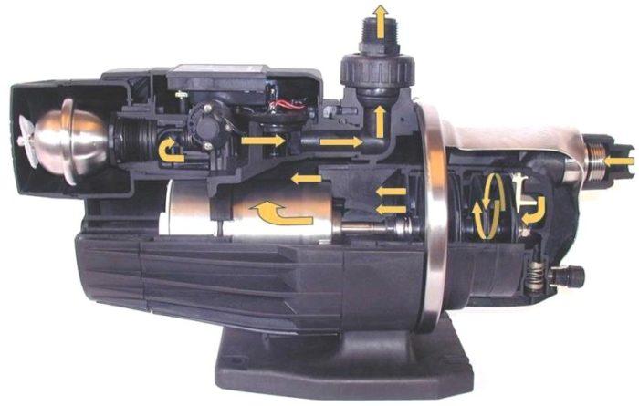 Внутреннее устройство многоступенчатого водяного насоса Grundfos серии MQ