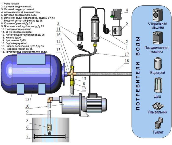 Схема подключения водяного насоса с забором воды из колодца
