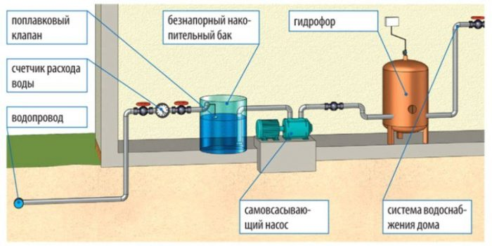 Схема подключения насосной станции с использованием накопительного бака