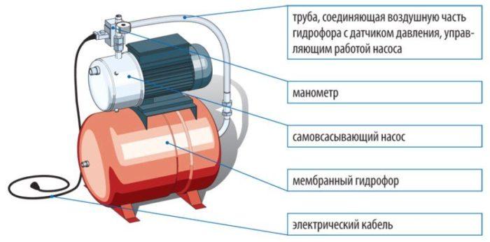 Устройство насосной установки с мембранным гидрофором