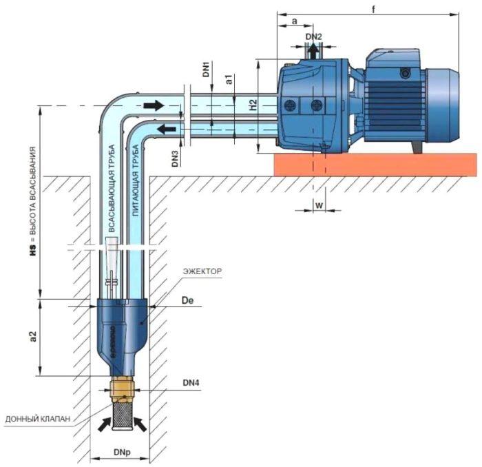 Принцип работы насосной станции самовсасывающего типа