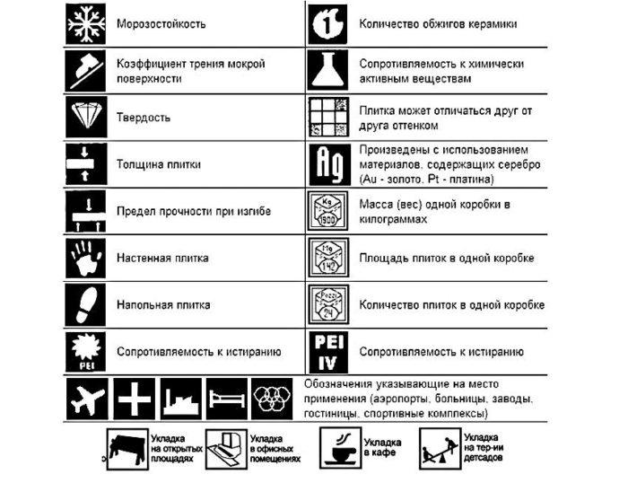 Значение пиктограмм на упаковке керамической плитки