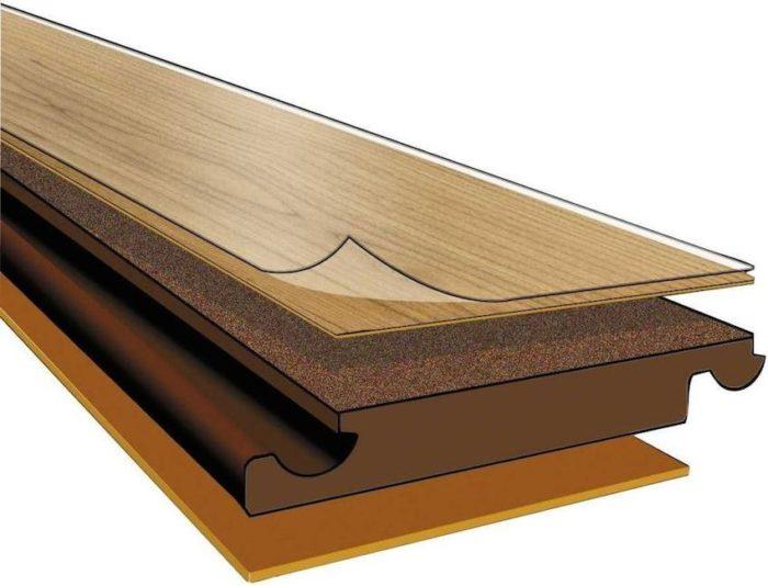 Ламинированная панель состоит из нескольких слоев — основания, клеевой прослойки, декоративной бумаги и верхнего глянцевого покрытия