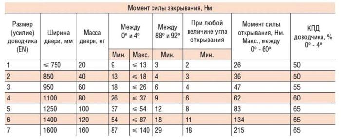 Таблица подбора типоразмера доводчика по EN