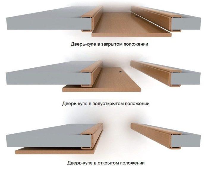 Схематическое изображение движения двери-купе вдоль стены