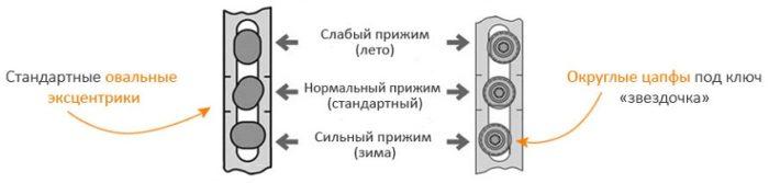 Схема регулировки эксцентриков на пластиковых окнах
