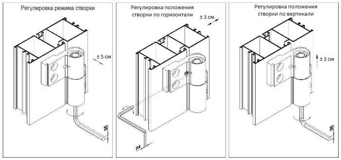 Схема регулировки положения створок по горизонтали и вертикали