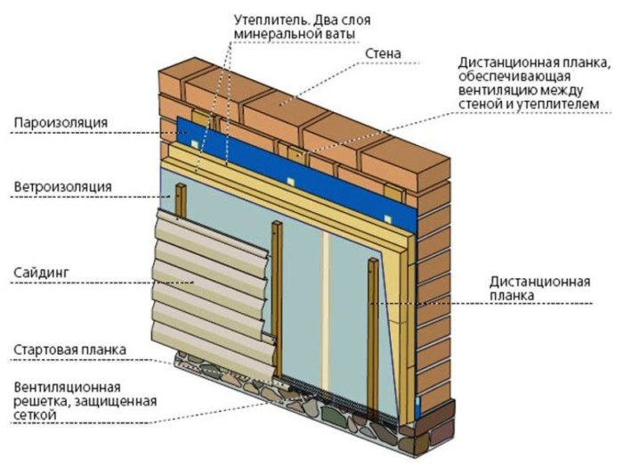 Схема обшивки домасайдингомс обустройством тепло-, паро- и ветроизоляции