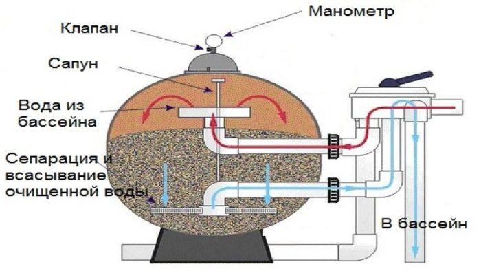 Схема составляющих деталей песчаного фильтра
