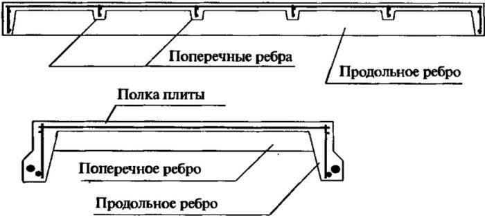 Ребристые элементы перекрытия производятся с ребрами как в одном направлении, так и в двух
