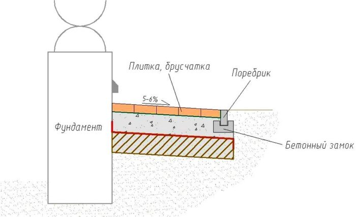 Схема устройства бетонной отмостки с покрытием из тротуарной плитки